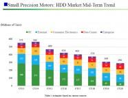 Иллюстрация к новости В 2019 году объёмы поставок жёстких дисков для ПК могут сократиться на 50 %