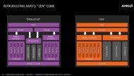 Иллюстрация к новости Архитектура AMD Zen: восемь ядер, два 256-битных FPU