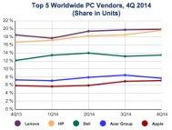 Иллюстрация к новости Acer будет оставаться на рынке ПК до конца